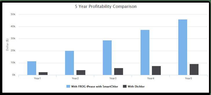 Profit Comparison Chart